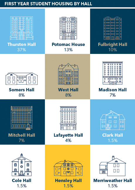 First year halls by percent